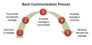 Verbal Communication - Term Paper